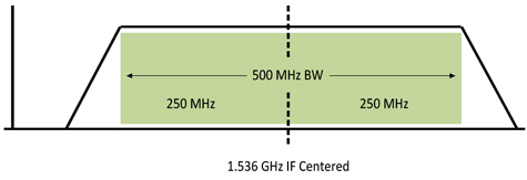 RF Downconverter A-40-Series: 500 MHz Bandwidth Diagram