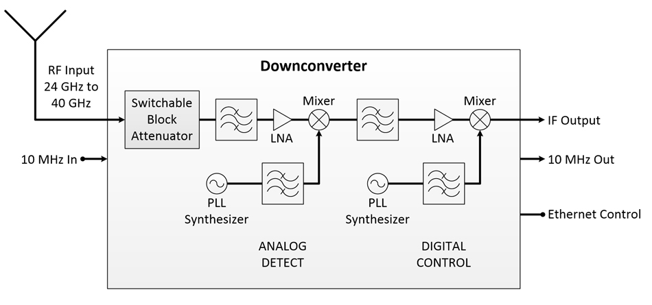 RF Downconverter A-40-Series Block Diagram