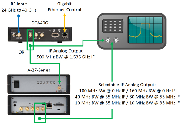 RF Downconverter A-40-Series to A-27-Series to Spectrum Analyzer Diagram